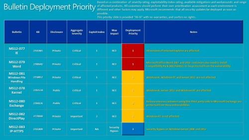 bulletin-deployment-patch-tuesday-december-12