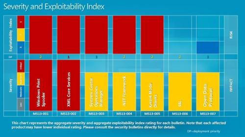 Severity Index: January 2013