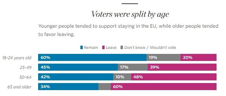 Brexit Poll