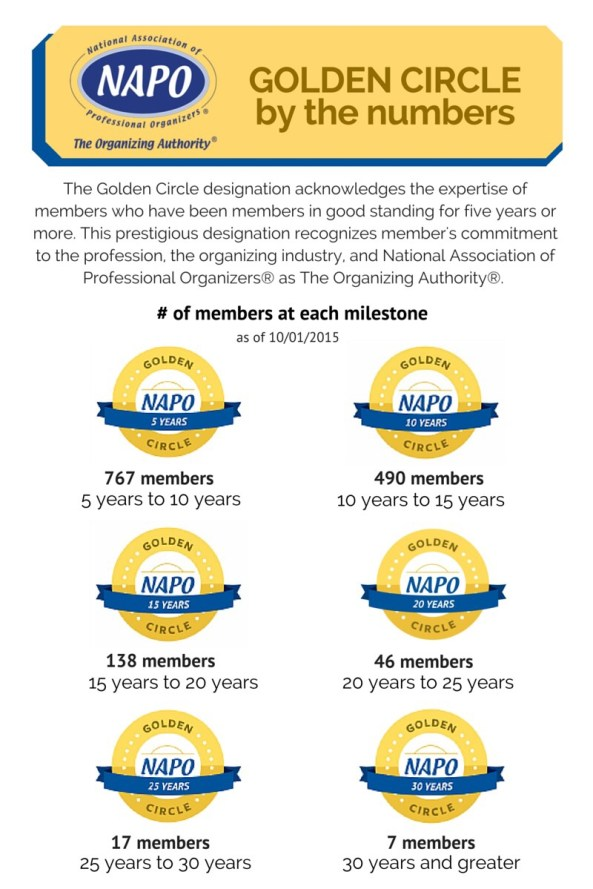 Golden Circle by the numbers
