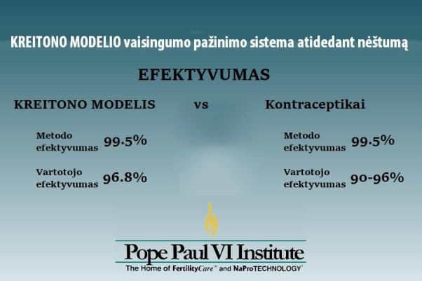 kreitono modelis