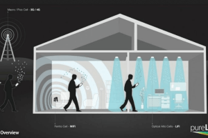 An Explanation to LiFi, A New Kind of Internet Networking System.
