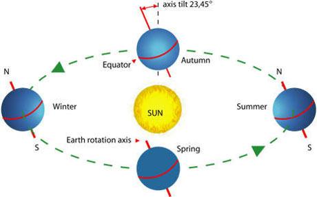 Kemiringan sumbu rotasi Bumi