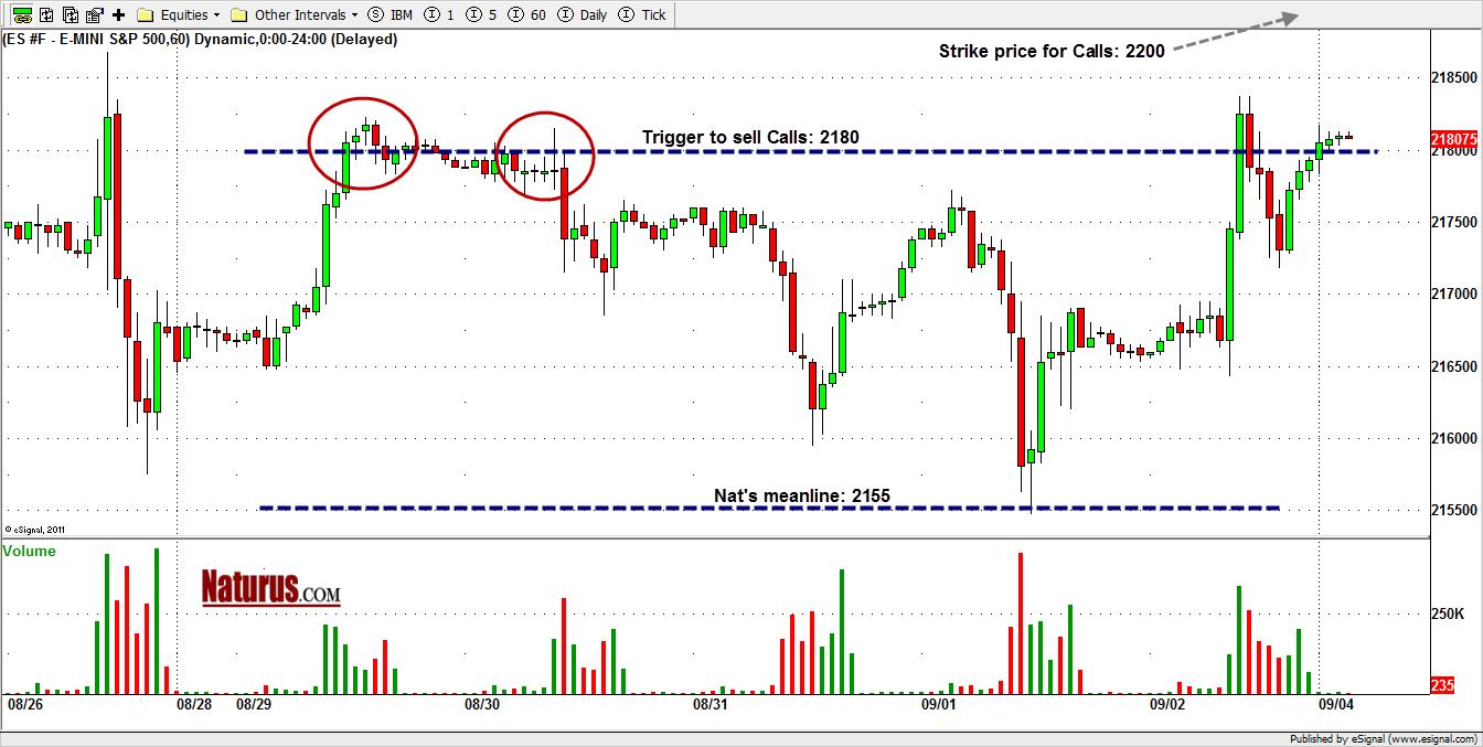 Swing trading otm options