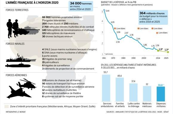 Infográfico-Forças-Armadas-Francesas-em-2020-fonte-Le-Monde