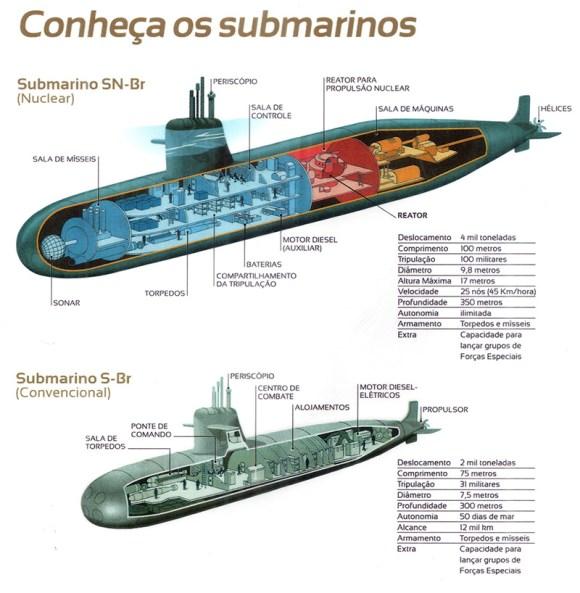 Prosub-Os-futuros-submarinos-brasileiros