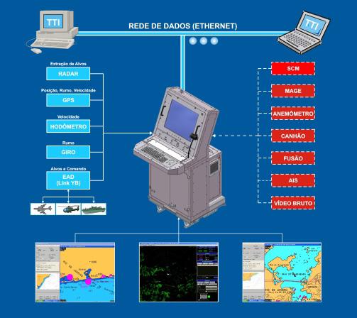 Terminal Tático Inteligente - TTI