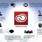 Guía completa de Adobe Creative Cloud