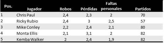 Mejores13_robos