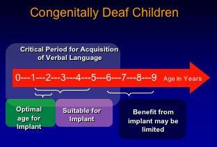Congenitally Deaf Children Graph