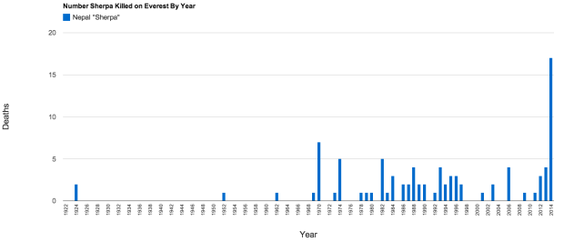 Number of sherpa killed on mount everest by year (1922-2014)