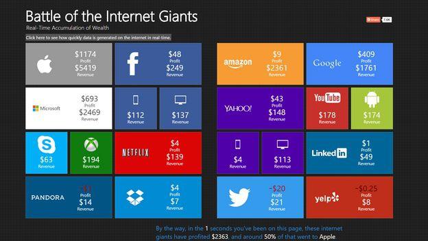 Esto es lo que ganan Google, Apple, Amazon o Netflix cada segundo