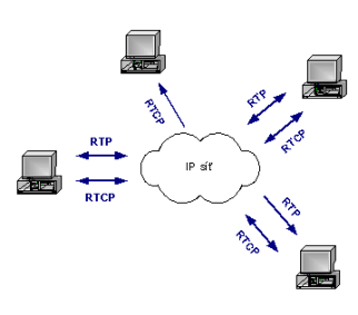 the real time transport protocol The real-time transport protocol (rtp) defines a standardized packet format for delivering audio and video over ip networks rtp is used extensively in commu.