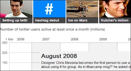 Hashtag debut