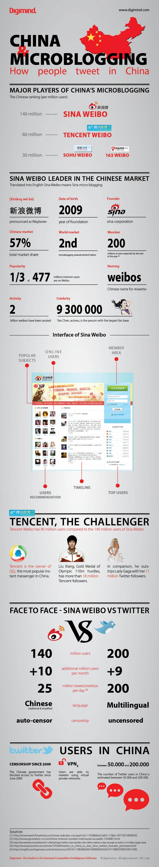 digimind-infographics-weibo-tc520