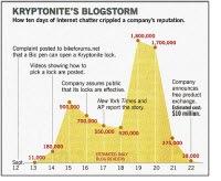 kryptoniteblogstorm-sm