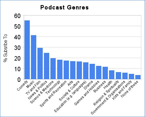 podcastgenres