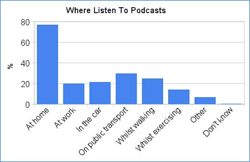 podcastwherelisten