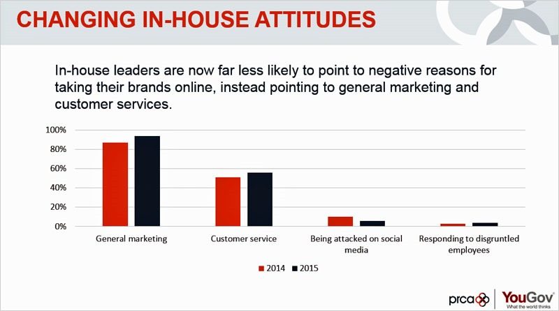 Changing In-House Attitudes