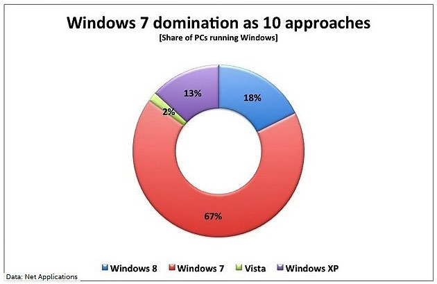 Windows 7 domination