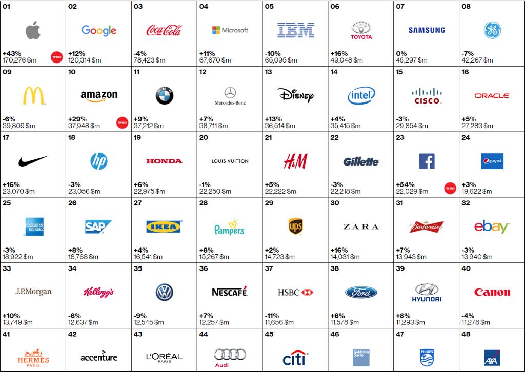 Interbrand Top 100 Global Brands 2015