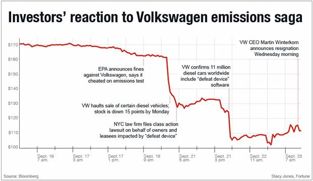 VW share price Sept 16- Sept 23, 2015