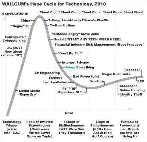 wailgumtechhypecycle2010