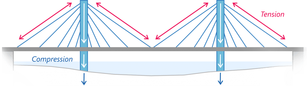 design of cable stayed bridge 2 1 background over the years, a number of studies related to the assessment of the volume of material and material costs in cable-stayed and suspension bridges have been produced.