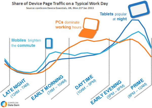 Share-of-Device-Traffic-on-Workday_reference