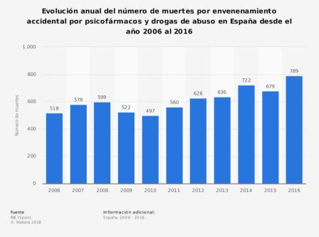 Número de muertes por envenenamiento accidental