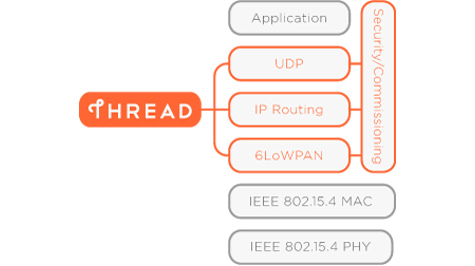 The Thread Protocol Stack