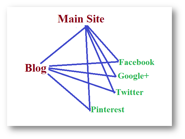 Inbound links from social media and seo strategies