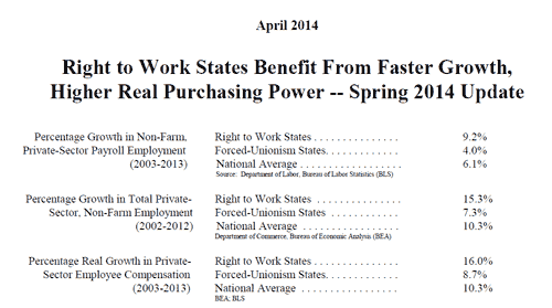 Right-to-Work-States-Faster-Growth-Higher-Purchasing-Power-2014