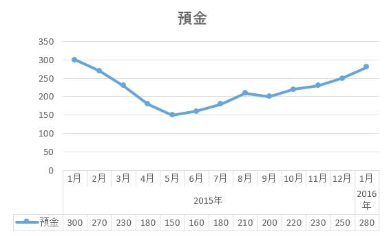 単位:万円 イメージ