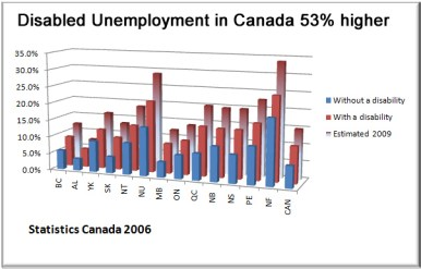 Disabled unemployment in Canada 2009 est Disabled unemployment may exceed 15% in Canada photo