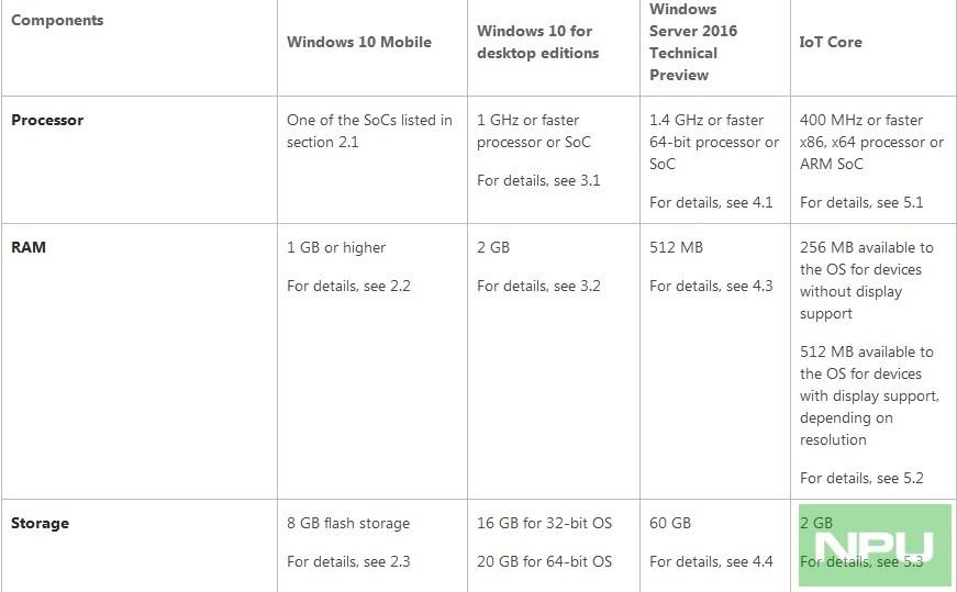 windows 10 mobile devices minimum 1gb ram 8 gb storage. Black Bedroom Furniture Sets. Home Design Ideas