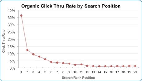 search engine ranking click through rate