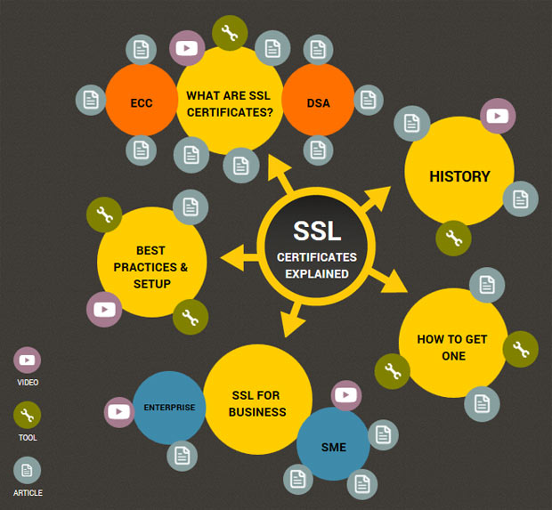 ssl certificates infographic
