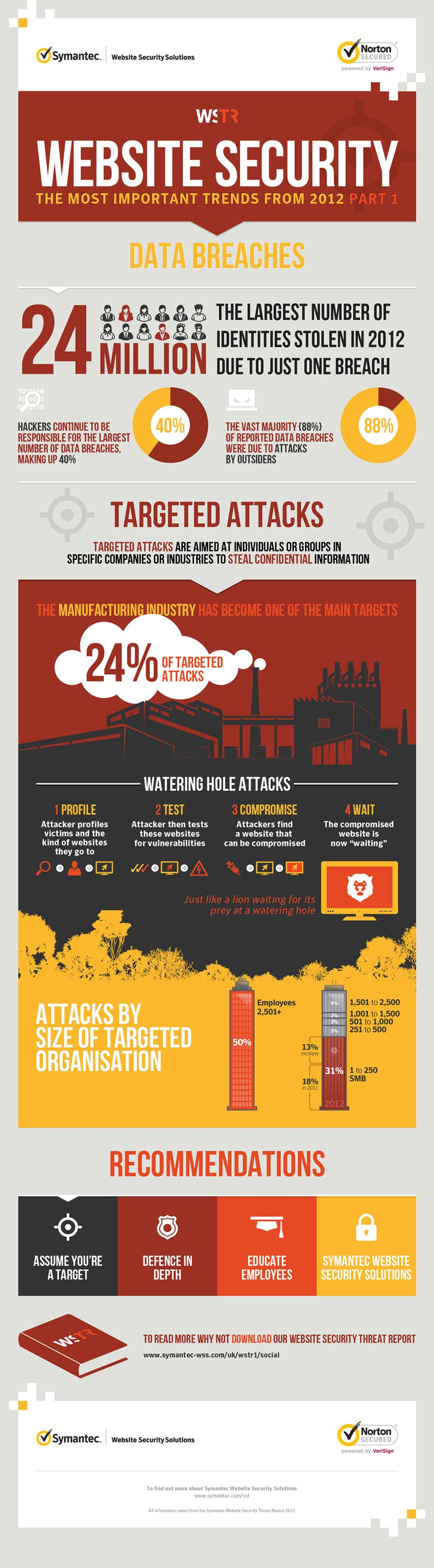 website security  infographic