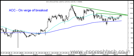 acc23march thumb Sensex bounces back from trendline. Technical View