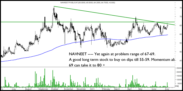 Navneet thumb Sensex and Nifty breaks out above the trendline. Will it head to 19600/5900. Divis, Siemens, Glaxo, Gulf Oil Corp, Navneet publications