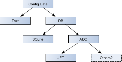 Configuration Data Classes