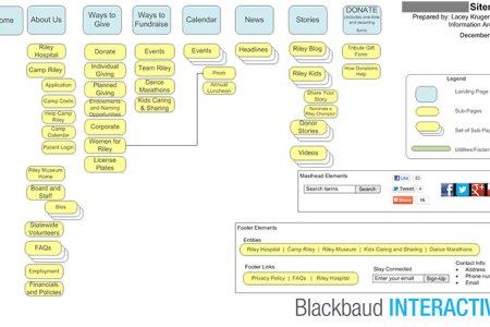 nonprofit web design process part 4a sitemaps | npengage