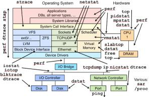 System Monitoring Tools