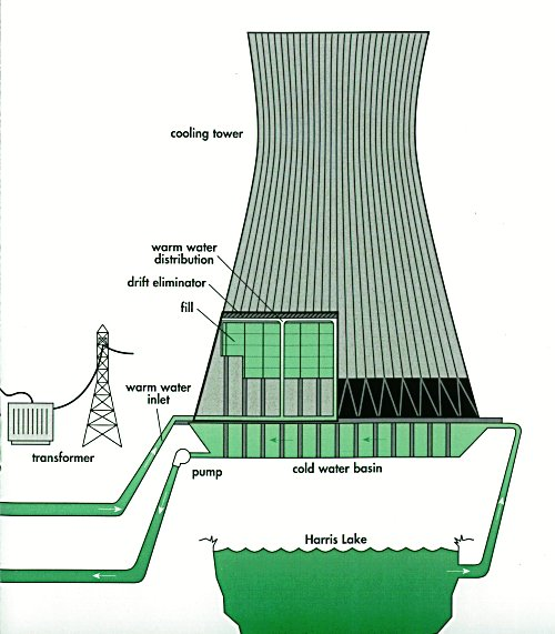 TCASE 6: Cooling water and thermal power plants (2/6)