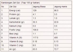 perbandingan gizi jagung