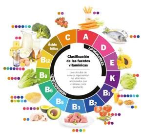 Las vitaminas están en los alimentos
