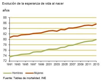 Dades sobre l'esperança de vida en néixer i la previsió segons l'Institut Nacional d'Estadística (INE)