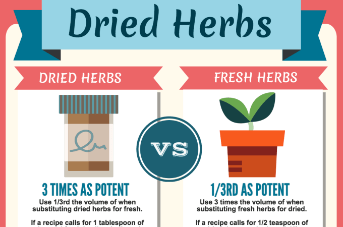 When And How To Use Dried Herbs  – Kitchen Tips Everyone Should Know