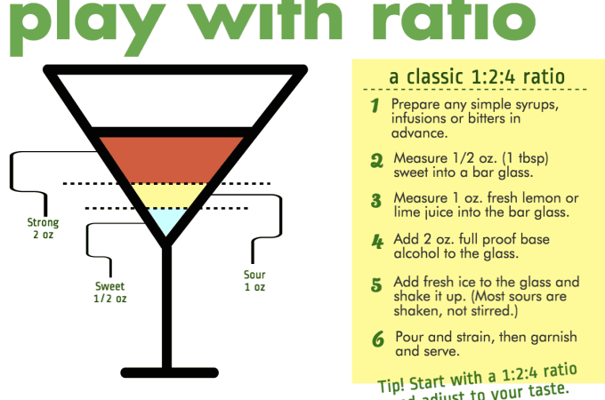What Makes A Cocktail A Sour?